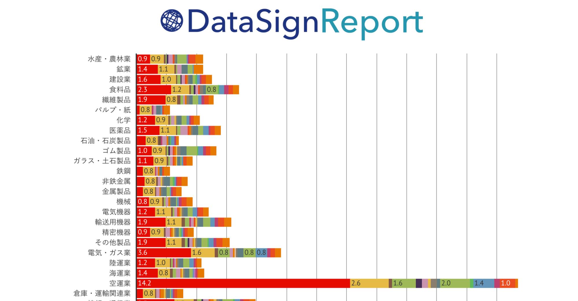 DataSign Report 上場企業調査 2017.10