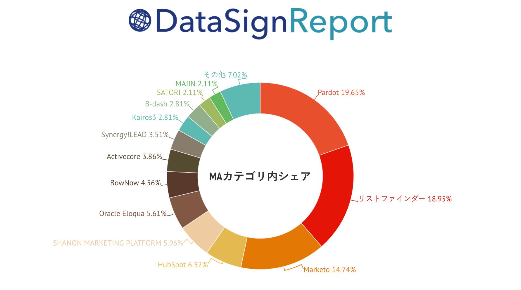 DataSign Report 上場企業調査 2017.11
