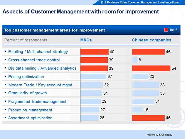 mckinsey-customer-management3