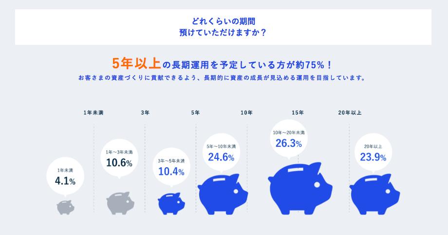 THEO3周年インフォグラフィック・長期投資意向