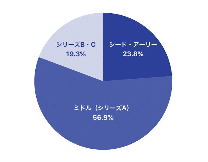 フェーズグラフ