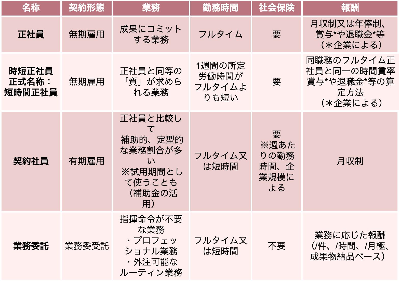 〔4つの採用契約の特徴〕