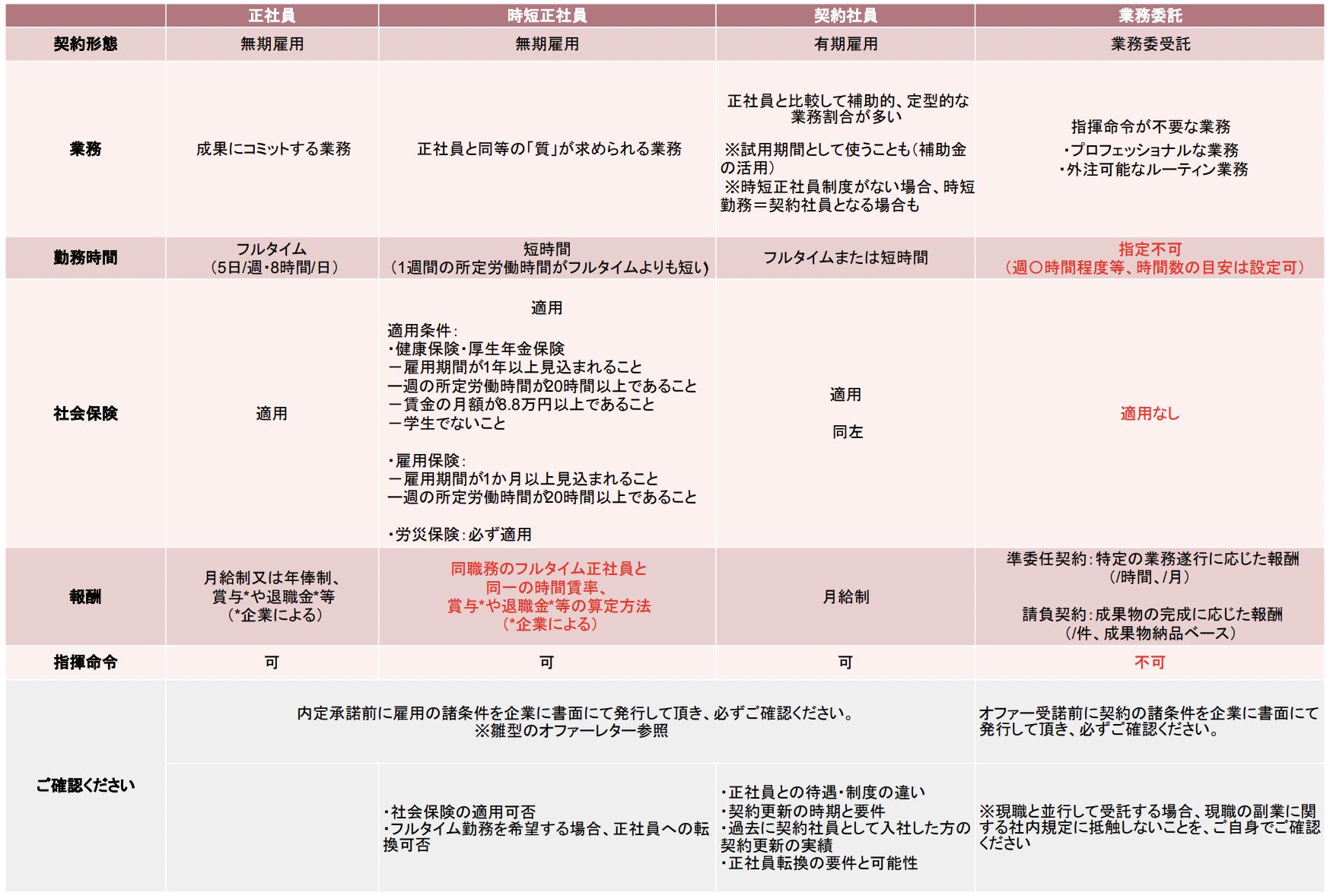 契約形態表