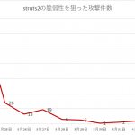 【Webサーバーへの攻撃】Struts2の脆弱性を狙った攻撃情報
