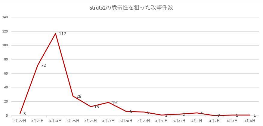 struts2の脆弱性を狙った攻撃件数