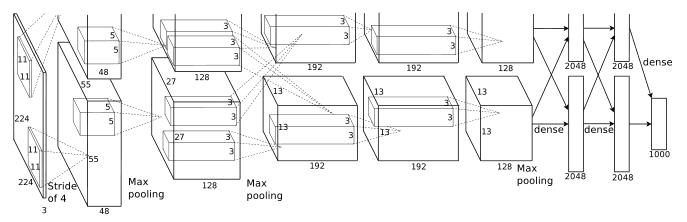 AlexNet from ImageNet Classification with Deep Convolutional Neural Networks, A. Krizhevsky et al., NIPS2012