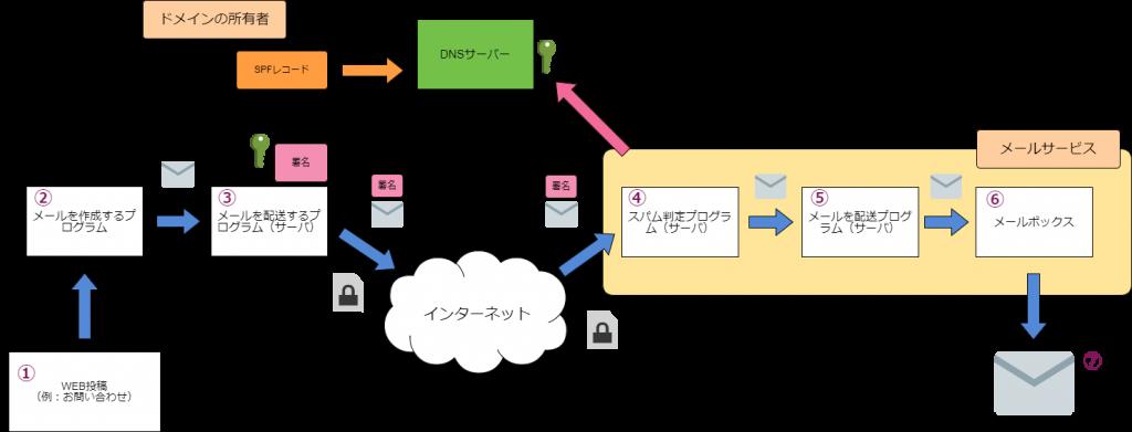お問い合わせフォームからメールが届くまでのフロー(SPF, DKIM, TLSつき) イー・レンジャー株式会社