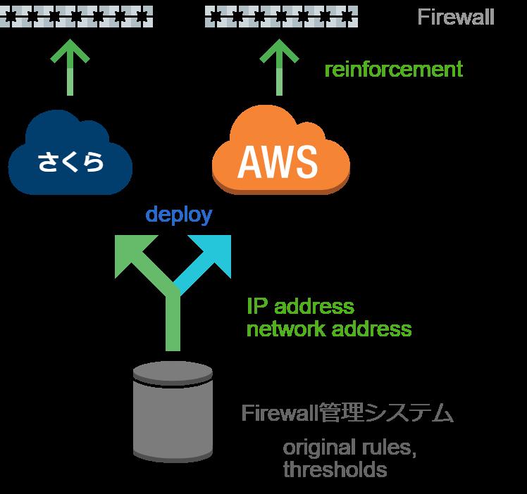 ファイアウォール管理システム IPアドレスの配布 イー・レンジャー株式会社