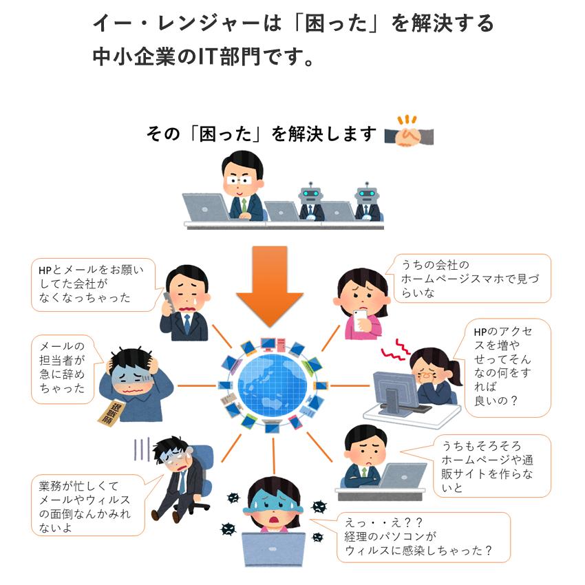 イー・レンジャー株式会社 クラウド サポート 川越 元気