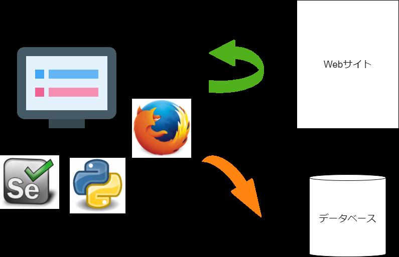 Selenium Web Driver とFirefoxでWebサイトからデータを取得してデータベースに保存する イー・レンジャー株式会社