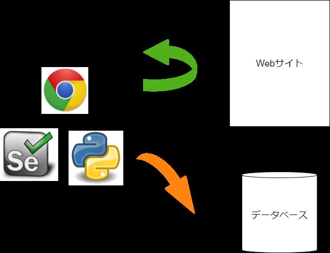 Selenium Web Driver とHeadless ChromeでWebサイトからデータを取得してデータベースに保存する イー・レンジャー株式会社