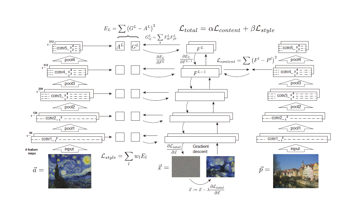 Image Style Transfer Using Convolutional Neural Networks, Gatsy et al 2016 Fig.2