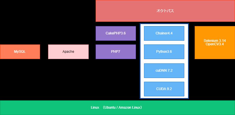 オクトパスのアーキテクチャ v1.1 イー・レンジャー株式会社