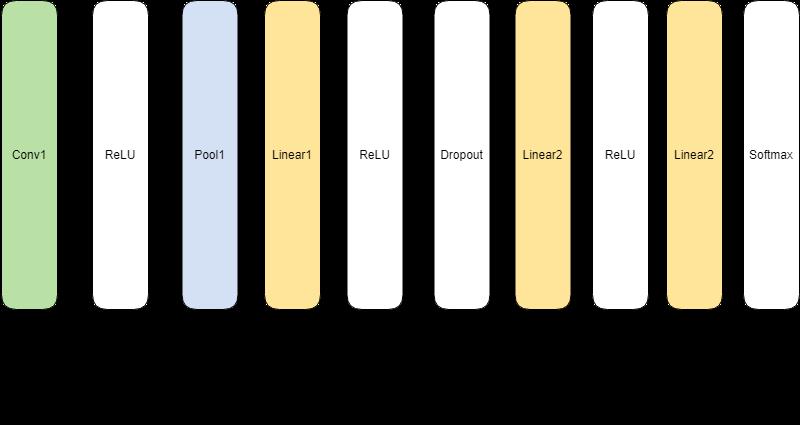 簡単なCNNモデルのサンプル イー・レンジャー株式会社