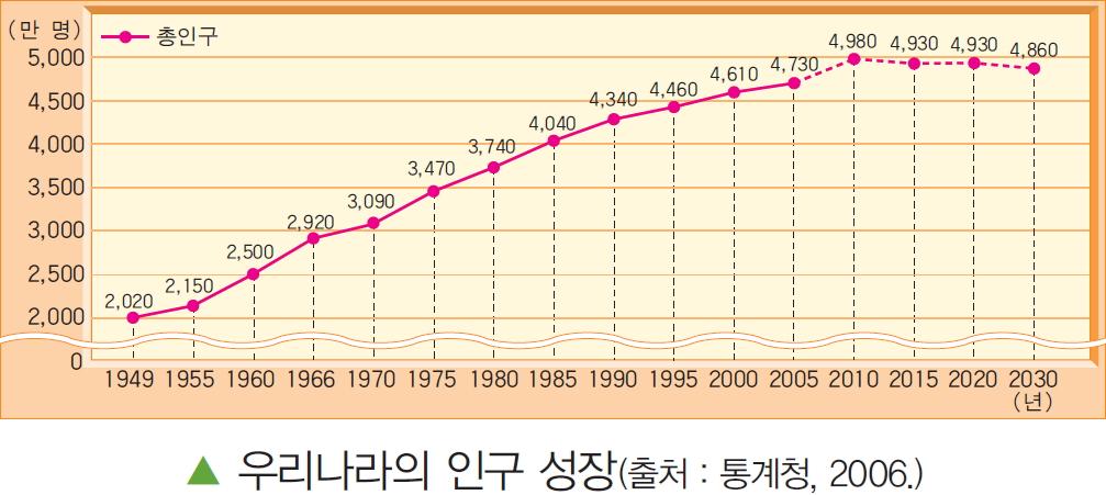 우리나라 인구 성장