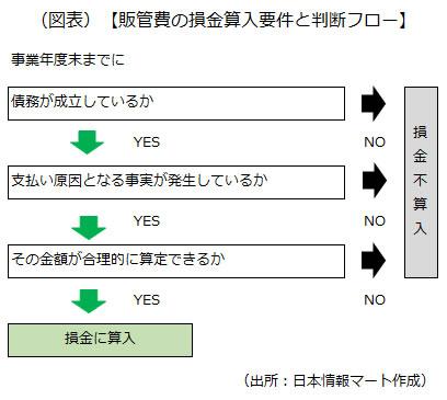 販管費の損金算入要件と判断フローを示した画像です
