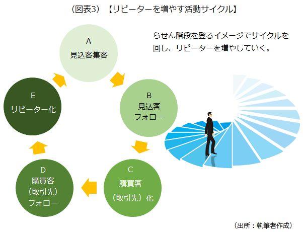リピーターを増やす活動サイクルを示した画像です