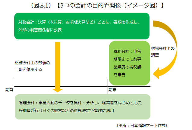 3つの会計の目的や関係(イメージ図)を示した画像です