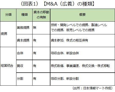 M&Aを広義に捉えると、合併・買収だけではありません。M&Aの種類を一覧にした画像です