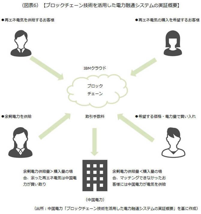 ブロックチェーン技術を活用した電力融通システムの実証概要を示した画像です