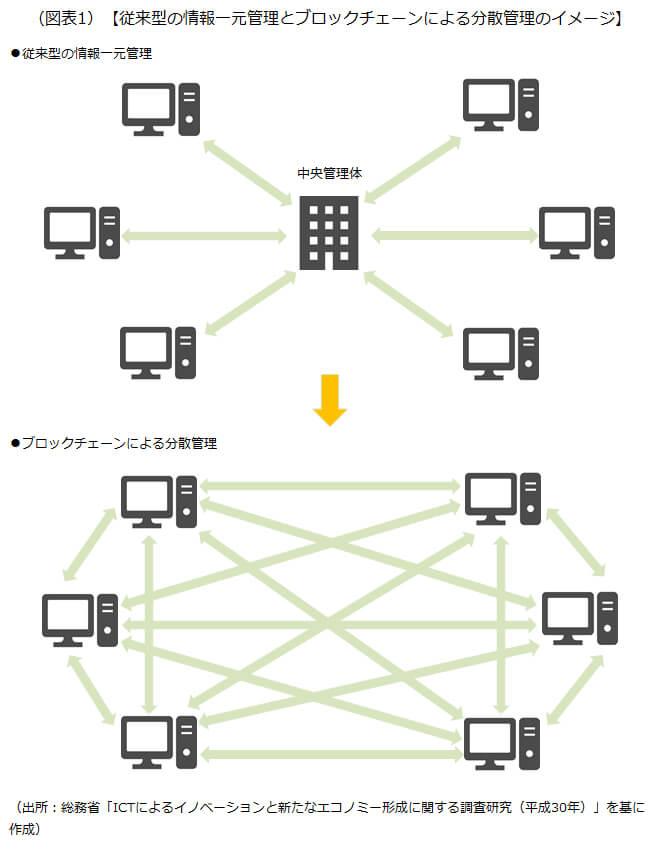 従来型の情報一元管理とブロックチェーンによる分散管理のイメージを示した画像です