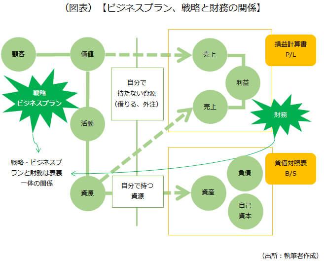 ビジネスプラン、戦略と財務の関係を示した画像です