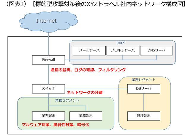 標的型攻撃を回避するためには、重要情報を格納したDBと業務端末のネットワークを分離することが大切です。この対策を実施した場合のネットワーク構成図の例を紹介した画像です