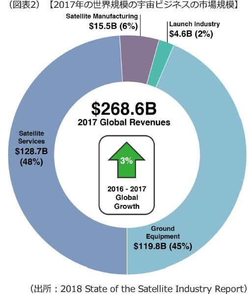 宇宙産業市場規模の画像です