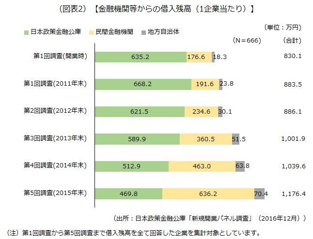 金融機関等からの借入残高(1企業当たり)を示した画像です