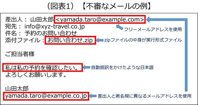 怪しいメールが届いたとき、どこをチェックすればよいのか? 「差出人がフリーのメールアドレス、ZIP形式で圧縮された添付ファイル、自動翻訳したような本文、差出人と署名が違う」の4つに注目するのが大切であると説明した画像です