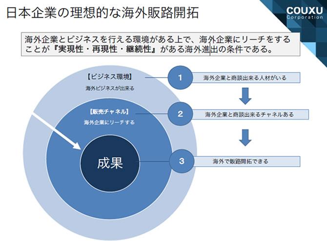 日本企業の理想的な海外販路開拓の画像です