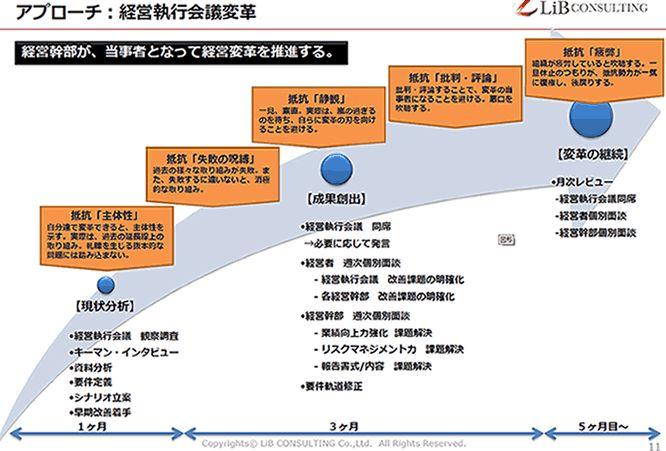 経営変革プロジェクトの工程を示した画像です