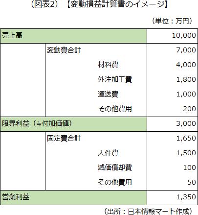 変動損益計算書のイメージを示した画像です