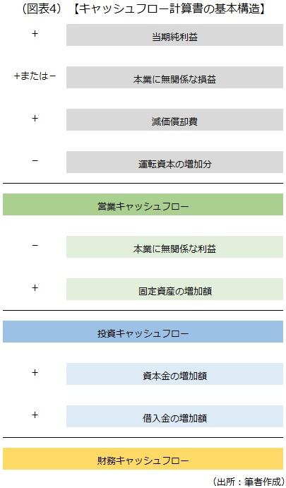 キャッシュフロー計算書の基本構造を示した画像です