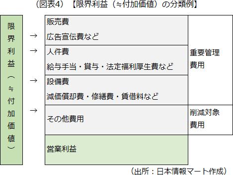 限界利益(≒付加価値)の分類例のイメージを示した画像です