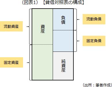 貸借対照表の構成を示した画像です