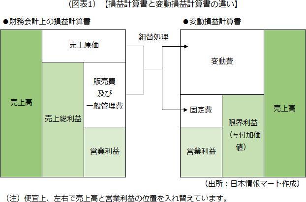 損益計算書と変動損益計算書の違いを示した画像です