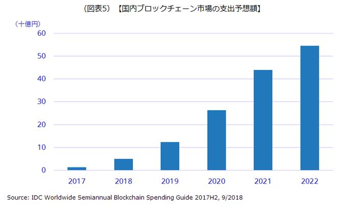 国内ブロックチェーン市場の支出予想額を示した画像です