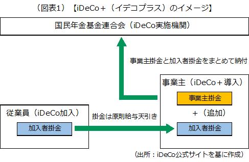 iDeCo+(イデコプラス)のイメージを示した画像です