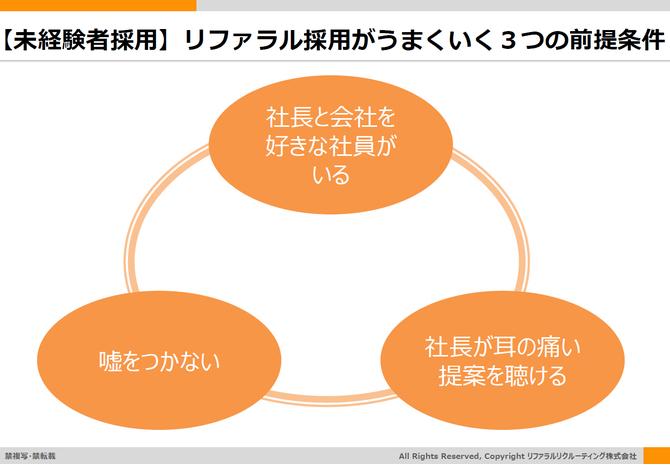 リファラル採用がうまくいく3つの前提条件を示した画像です