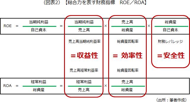 総合力を表す財務指標 ROE/ROAを示した画像です