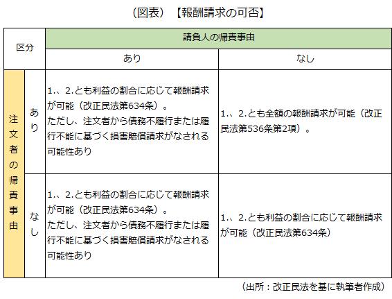 報酬請求の可否および根拠条文等を示した画像です