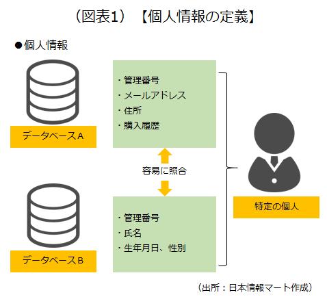 複数の情報を別々のデータベースに保存している場合、それらの情報が個人情報に該当するのか否かについて説明している画像です