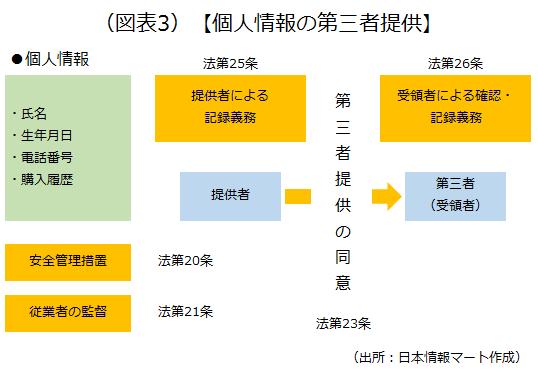 第三者から個人情報を提供された事業者が行う記録の作成などについて説明している画像です
