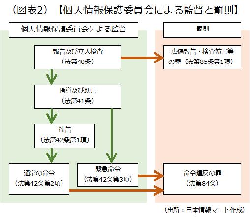 個人情報保護委員会による監督と罰則を説明した画像です