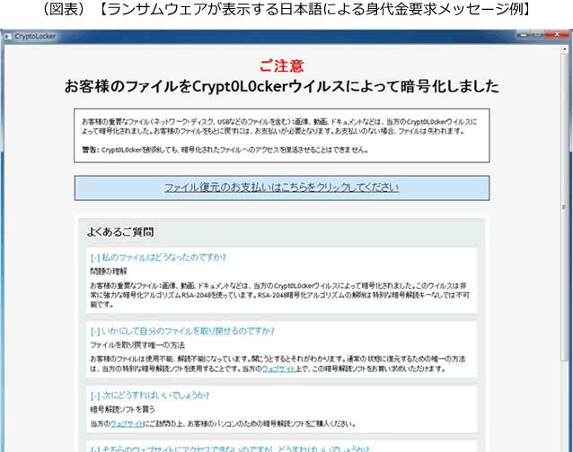 「ファイルが暗号化されました。ファイルを取り戻す唯一の方法は、以下の手順に従って暗号化を購入することです」。ランサムウェアが何を表示してくるのかを説明した画像です。