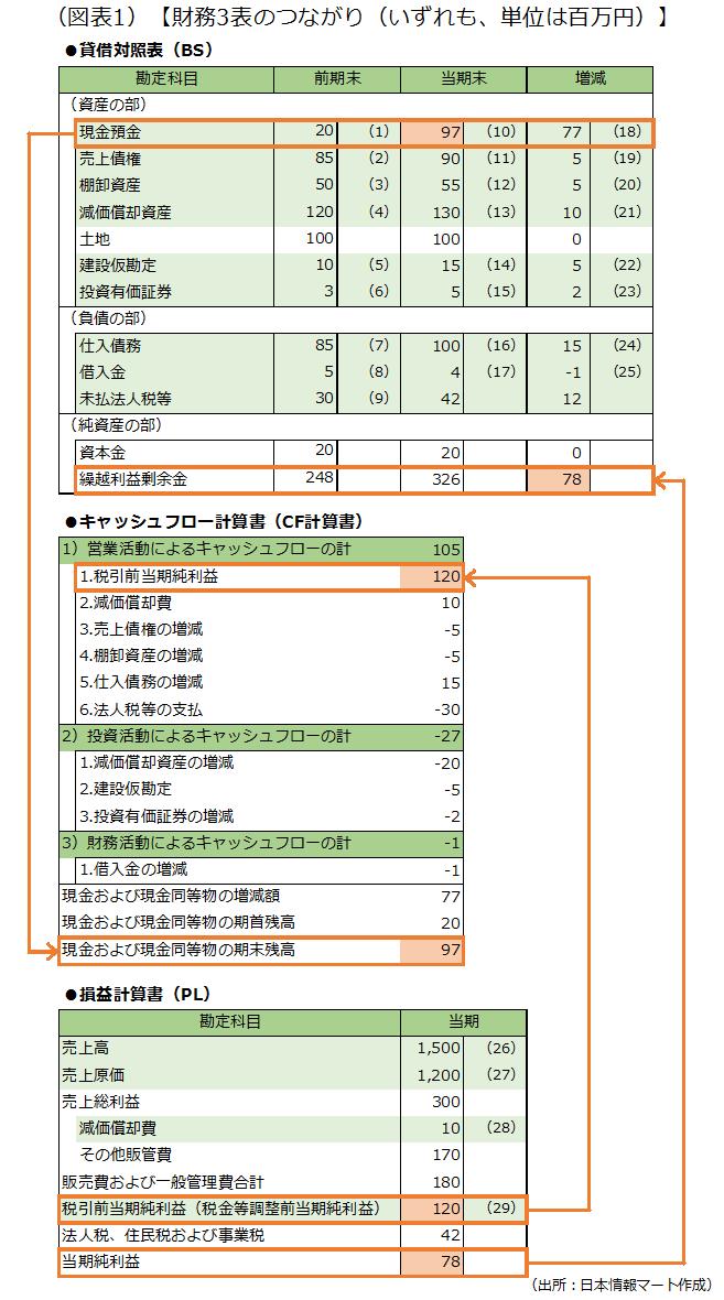 CF計算書がBSやPLとどのようにつながっているのかについて、簡単な財務諸表の例を使って紹介した画像です。