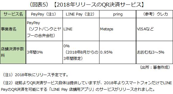 PayPay、LINE Pay、pringなど2018年リリースのQR決済サービスの概要を紹介した画像です