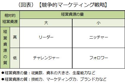競争的マーケティング戦略について、経営資源の量と経営資源の質の2軸から紹介した画像です