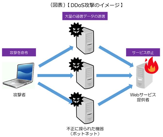 攻撃者から不正に操られた機器を経由して、Webサービス提供者に対してDDoS攻撃を行う様子を示した画像です